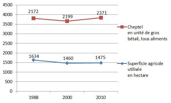 graphique_2
